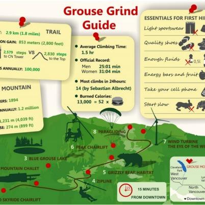 GrouseGrindGuide